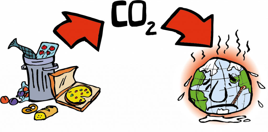 A graph illustrating that food waste translates into a deteriorating condition of the Earth.